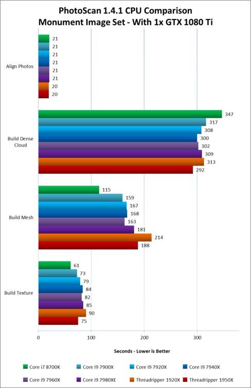 Agisoft PhotoScan 1 4 1 - CPU Performance Comparison