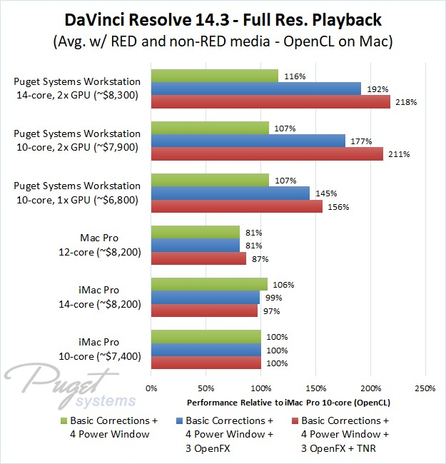 DaVinci Resolve iMac Pro Mac Pro vs PC