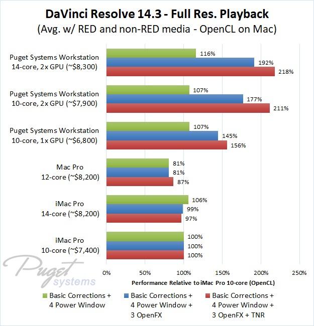DaVinci Resolve iMac Pro Mac Pro vs PC