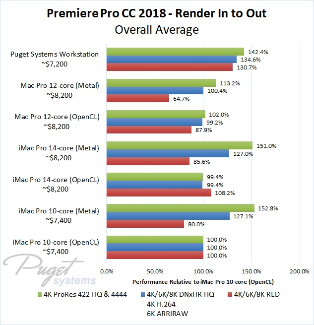 Premiere Pro iMac Pro vs PC Render in to out