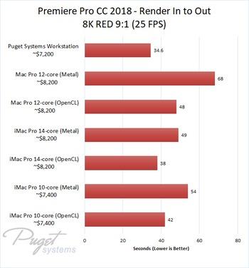 Premiere Pro CC 2018: iMac Pro & Mac Pro vs PC Workstation