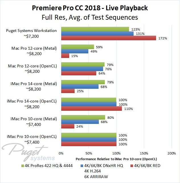 Premiere Pro iMac Pro vs PC Live Playback