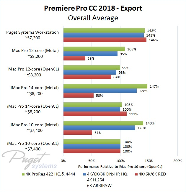 Premiere Pro iMac Pro vs PC Export
