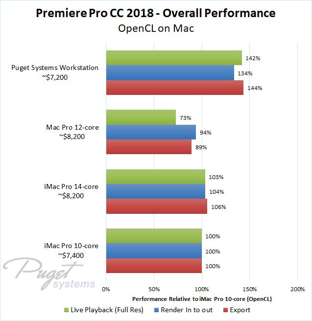 Premiere Pro iMac Pro and Mac Pro vs PC Benchmark