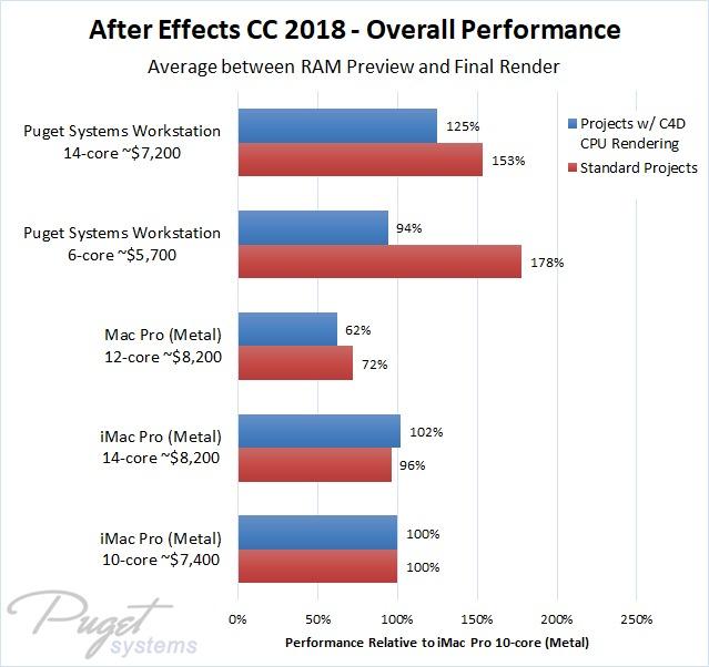 After Effects CC 2018 iMac Pro Mac Pro vs PC benchmark