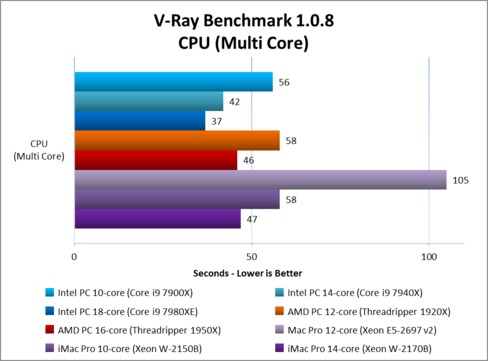 V-Ray CPU Rendering: Apple iMac Pro and Mac Pro vs PC