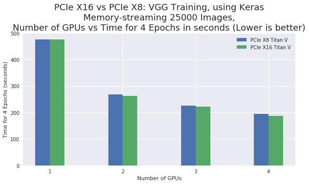PCIe X16 vs X8 with 4 x Titan V GPUs for Machine Learning