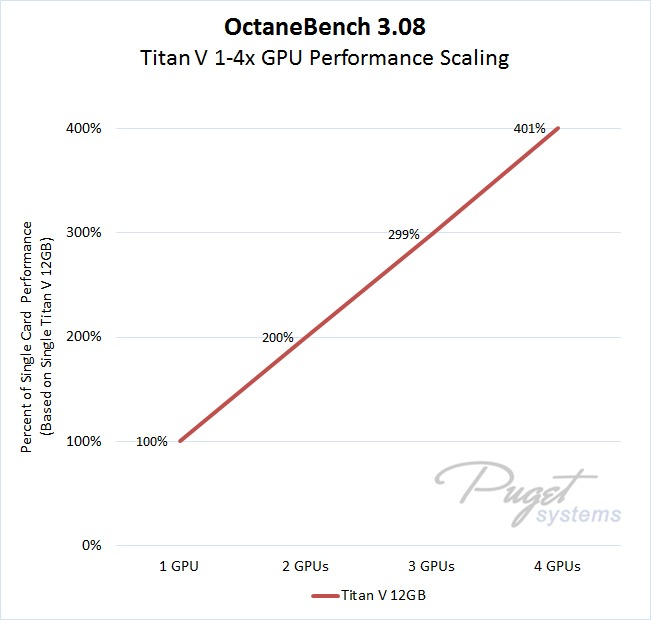 OctaneRender Titan V GPU Performance Scaling as Percentage