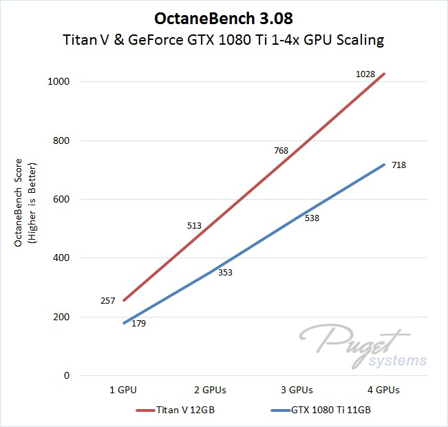 OctaneRender Titan V and GeForce GTX 1080 Ti GPU Performance Scaling from 1 to 4 Video Cards