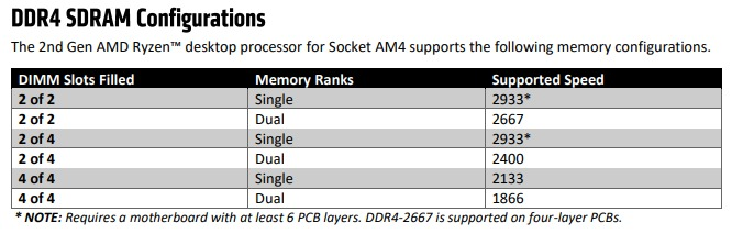 AMD Ryzen 2 supported RAM speed
