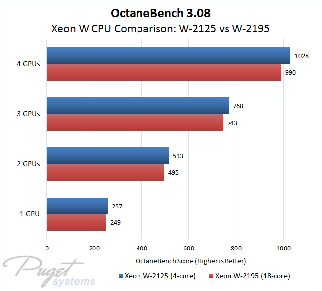 OctaneRender Titan V Performance Scaling from 1 to 4 Video Cards on Xeon W-2125 and W-2195 Processors