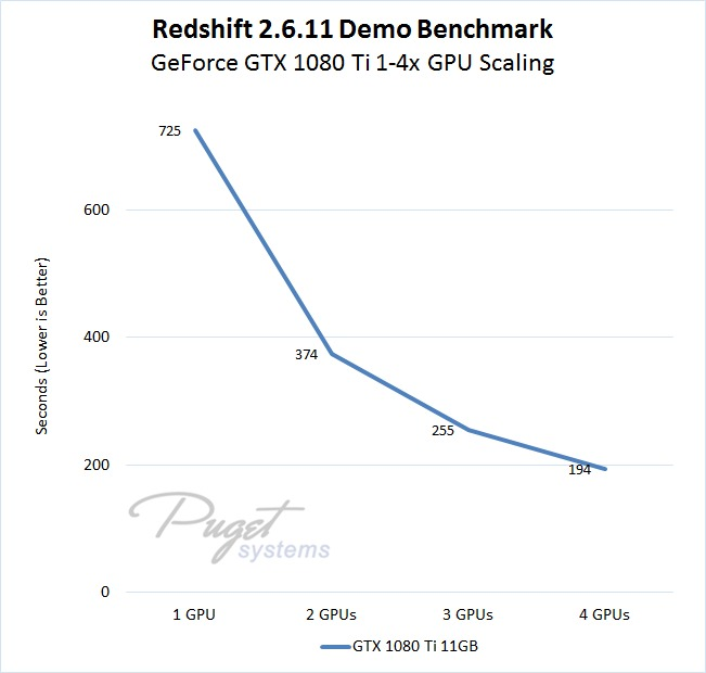 Redshift Benchmark GeForce GTX 1080 Ti GPU Performance Scaling from 1 to 4 Video Cards