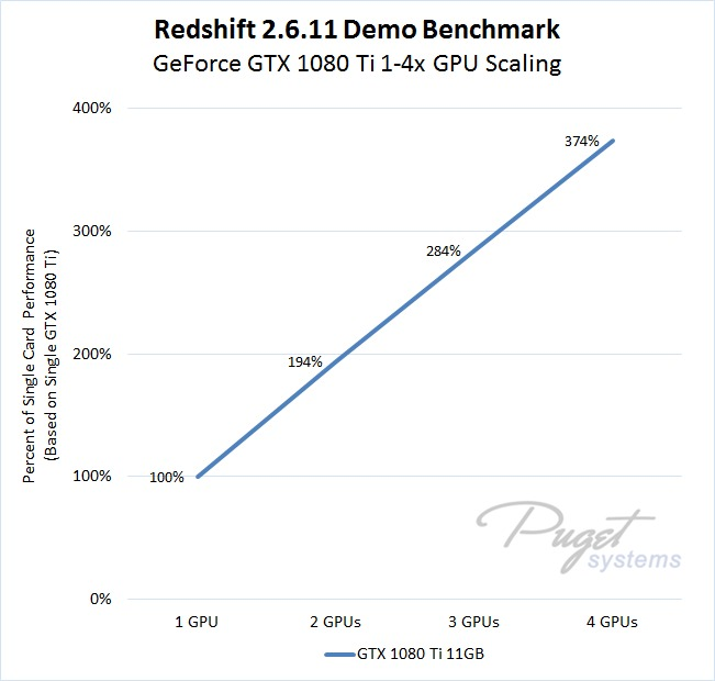 Redshift Benchmark GeForce GTX 1080 Ti Performance Scaling as Percentage