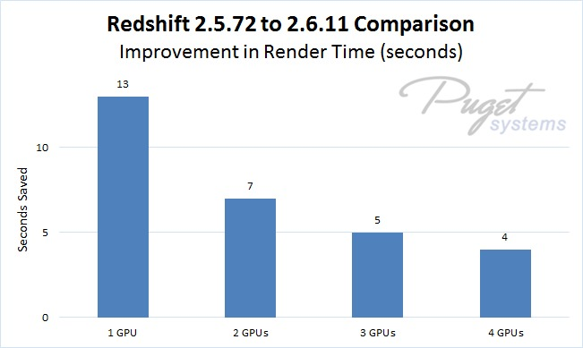 Redshift 2.5.72 vs 2.6.11 Benchmark Time Improvement in Seconds on 1 to 4 GeForce GTX 1080 Ti Video Cards