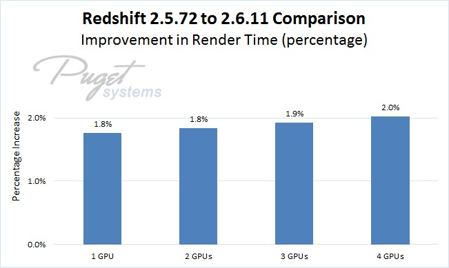 Redshift 2.5.72 vs 2.6.11 Benchmark Time Improvement in Percent on 1 to 4 GeForce GTX 1080 Ti Video Cards