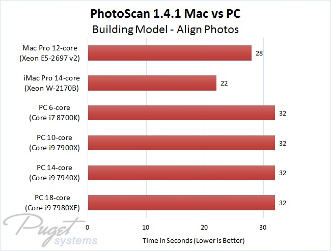 PhotoScan 1.4.1 Mac vs PC - Building Model - Align Photos