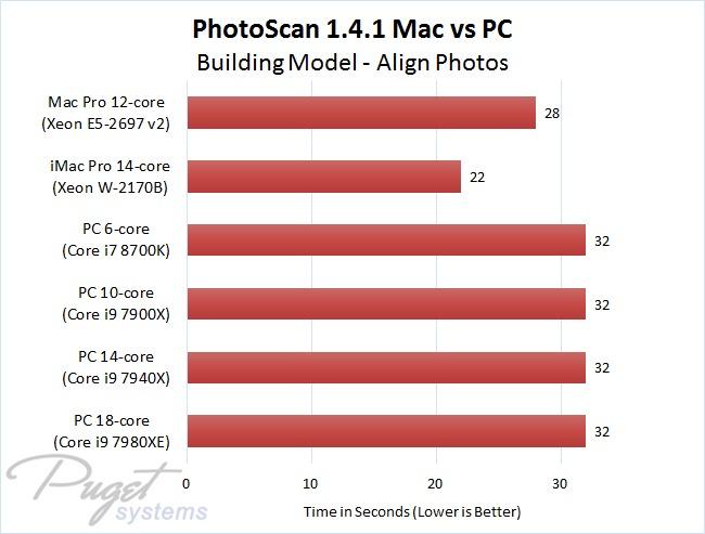 PhotoScan 1.4.1 Mac vs PC - Building Model - Align Photos