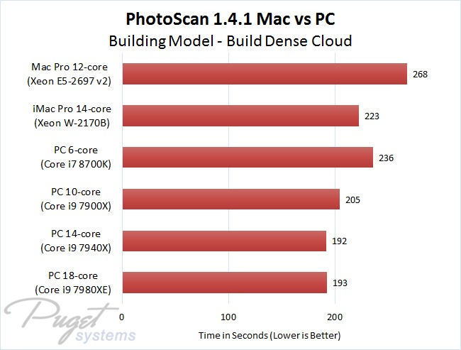 PhotoScan 1.4.1 Mac vs PC - Building Model - Build Dense Cloud