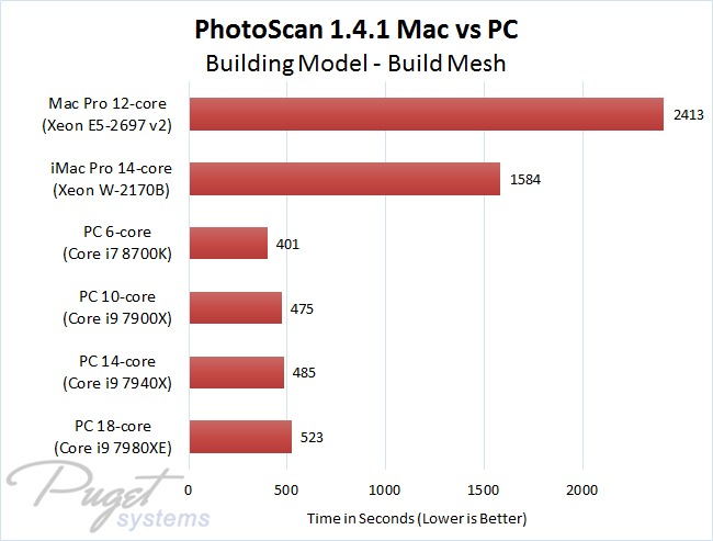 PhotoScan 1.4.1 Mac vs PC - Building Model - Build Mesh