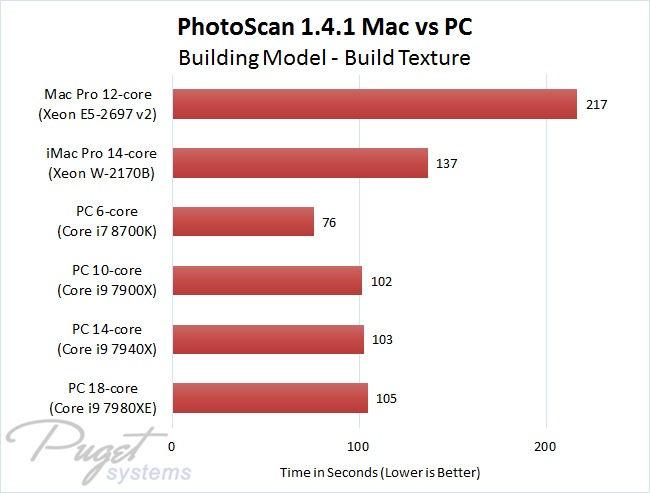 PhotoScan 1.4.1 Mac vs PC - Building Model - Build Texture