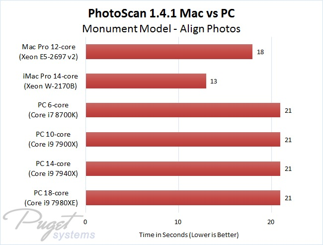 PhotoScan 1.4.1 Mac vs PC - Monument Model - Align Photos