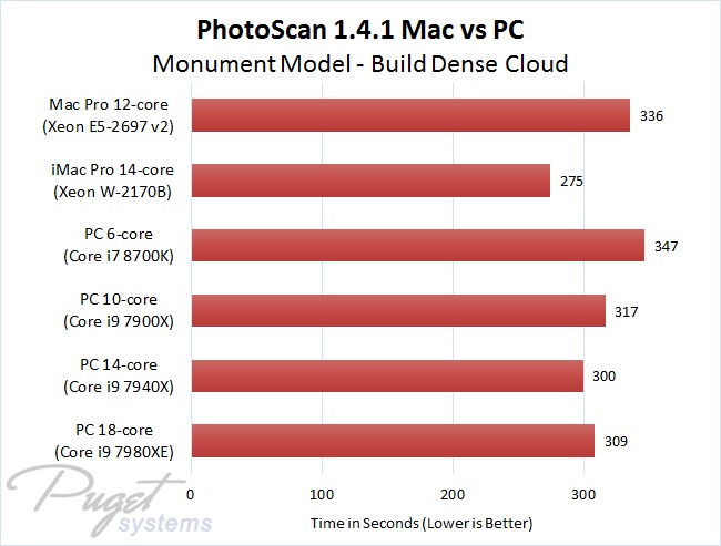 PhotoScan 1.4.1 Mac vs PC - Monument Model - Build Dense Cloud