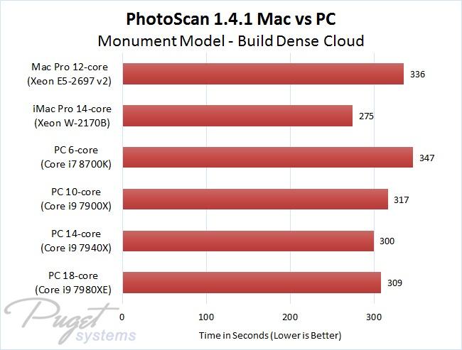 PhotoScan 1.4.1 Mac vs PC - Monument Model - Build Dense Cloud