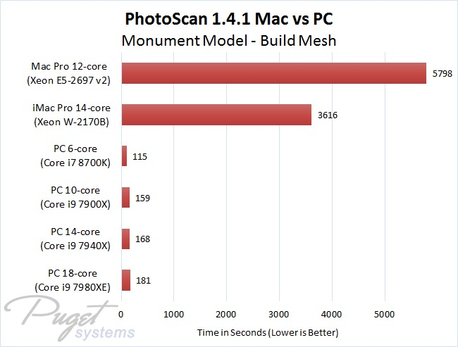 PhotoScan 1.4.1 Mac vs PC - Monument Model - Build Mesh