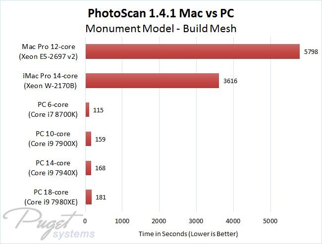 PhotoScan 1.4.1 Mac vs PC - Monument Model - Build Mesh