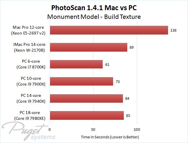 PhotoScan 1.4.1 Mac vs PC - Monument Model - Build Texture