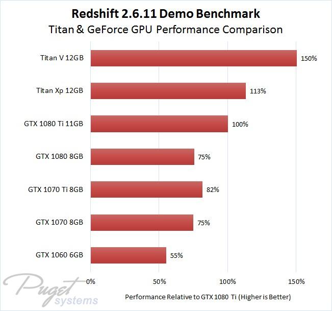 Redshift 2.6.11 Benchmark Titan V, Titan Xp, GeForce GTX 1080 Ti, GTX 1080, GTX 1070 Ti, GTX 1070, and GTX 1060 GPU Performance as Percentage Compared to GTX 1080 Ti Result
