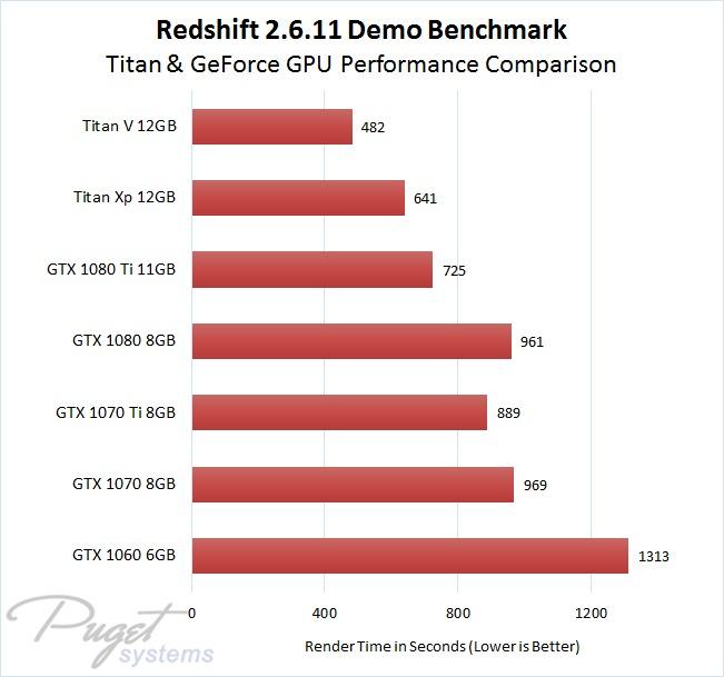Redshift 2.6.11 Benchmark Titan V, Titan Xp, GeForce GTX 1080 Ti, GTX 1080, GTX 1070 Ti, GTX 1070, and GTX 1060 GPU Performance Comparison