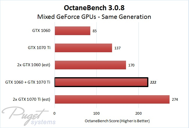 OctaneBench 3.0.8 Same Generation Mixed Multi GPU Rendering Performance Comparison