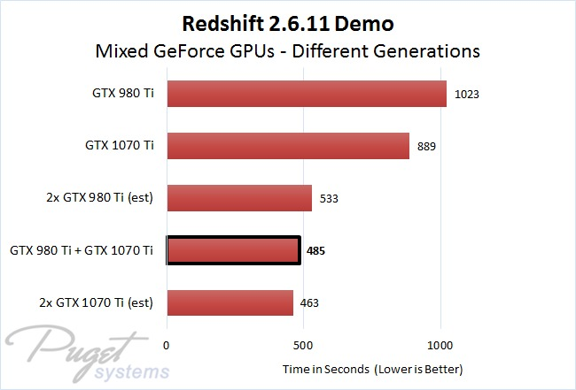 Redshift 2.6.11 Demo Different Generation Mixed Multi GPU Rendering Performance Comparison