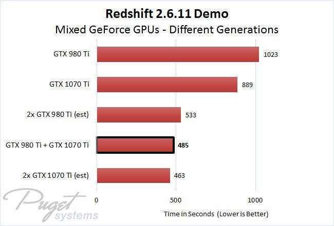 Redshift 2.6.11 Demo Different Generation Mixed Multi GPU Rendering Performance Comparison