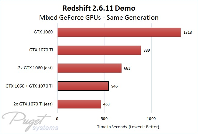 Redshift 2.6.11 Demo Same Generation Mixed Multi GPU Rendering Performance Comparison