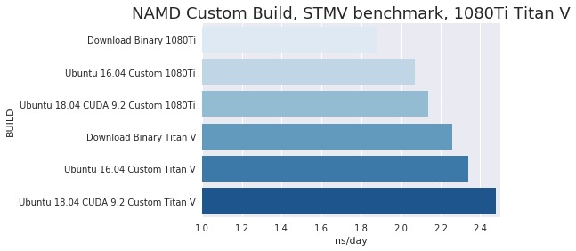 NAMD custom build performance