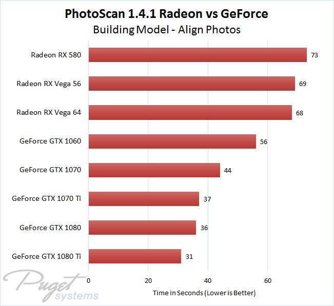 Agisoft Photoscan 1 4 1 Nvidia Geforce Vs Amd Radeon Vega