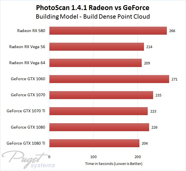 Agisoft PhotoScan 1.4.1 Radeon vs GeForce Performance Comparison - Building Model - Build Dense Point Cloud