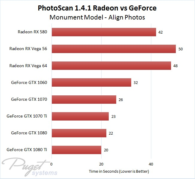 Agisoft PhotoScan 1.4.1 Radeon vs GeForce Performance Comparison - Monument Model - Align Photos