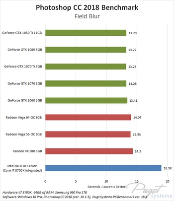 Photoshop CC 2018 NVIDIA GeForce vs AMD Radeon Vega