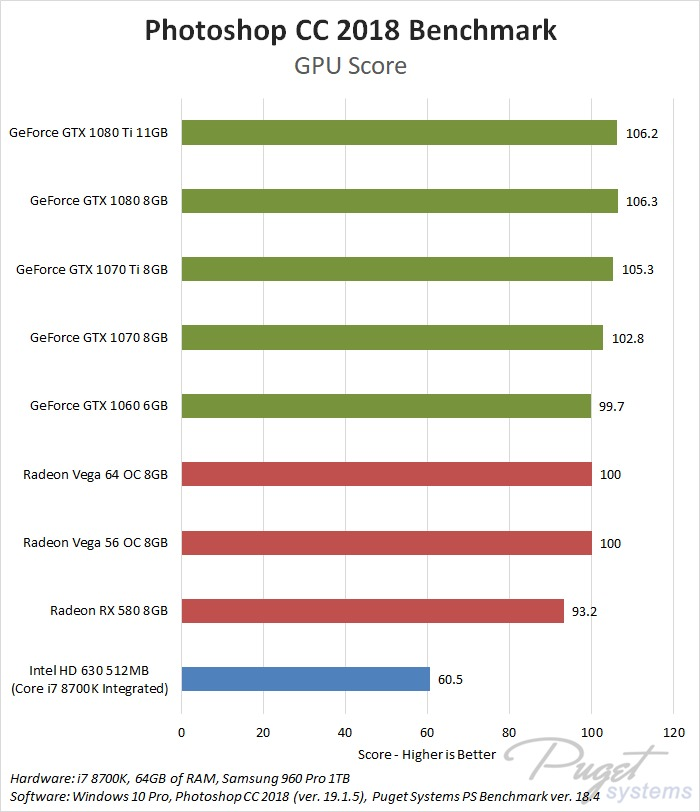 AMD Radeon Vega vs NVIDIA GeForce GTX in Photoshop CC 2018