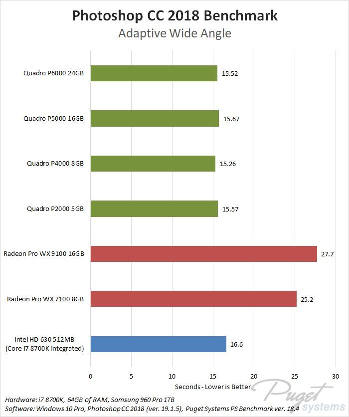 Photoshop CC 2018: NVIDIA Quadro vs AMD Radeon Pro