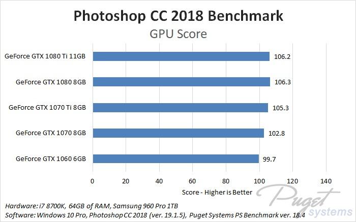 Photoshop CC 2018 GeForce GPU Comparison