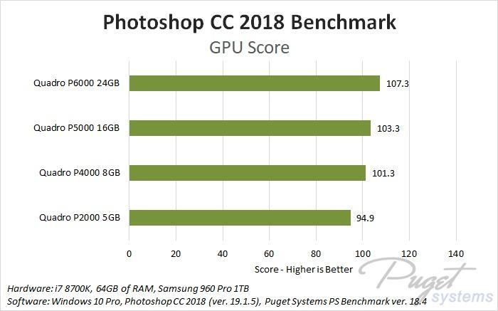Photoshop CC 2018 Quadro GPU Comparison
