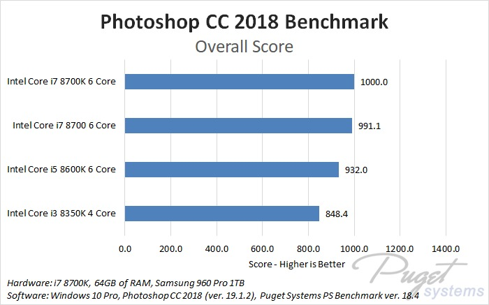 Photoshop CC 2018 CPU Comparison