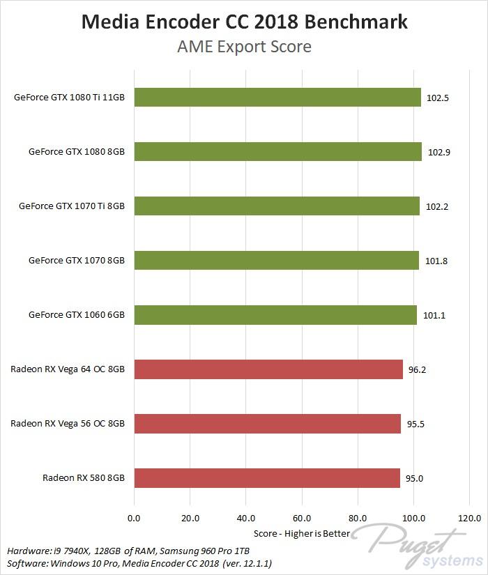 Media Encoder CC 2018 Transcoding: NVIDIA GeForce vs AMD