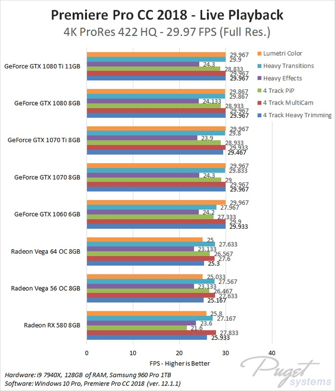 Premiere Pro CC 2018: NVIDIA GeForce vs AMD Radeon Vega