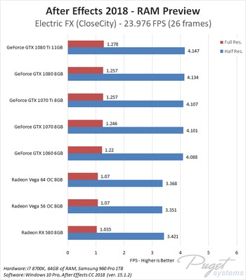 After Effects CC 2018: NVIDIA GeForce vs AMD Radeon Vega