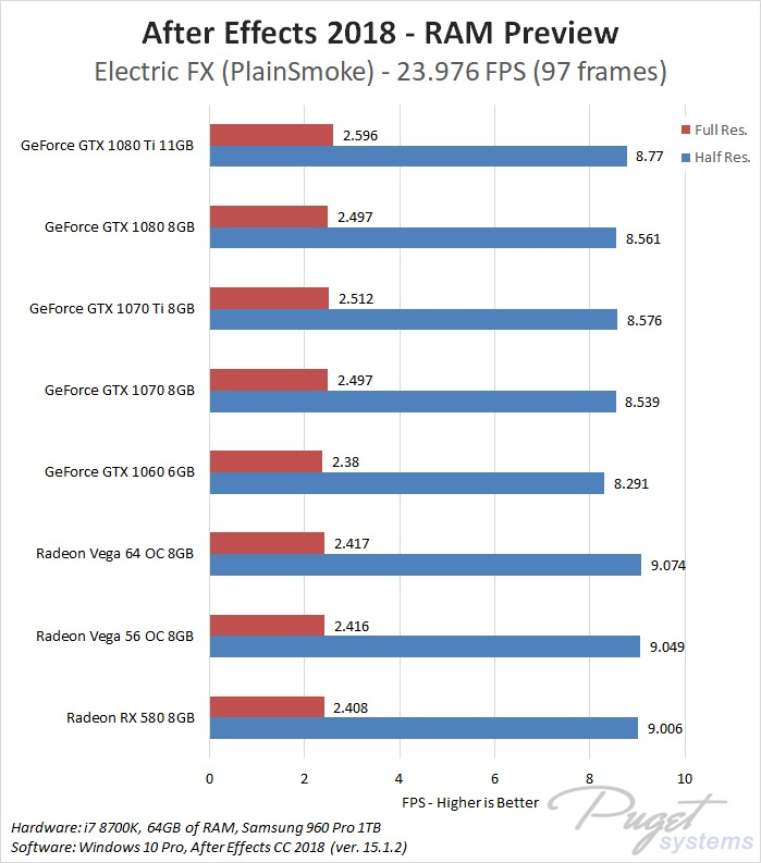 After Effects CC 2018: NVIDIA GeForce vs AMD Radeon Vega
